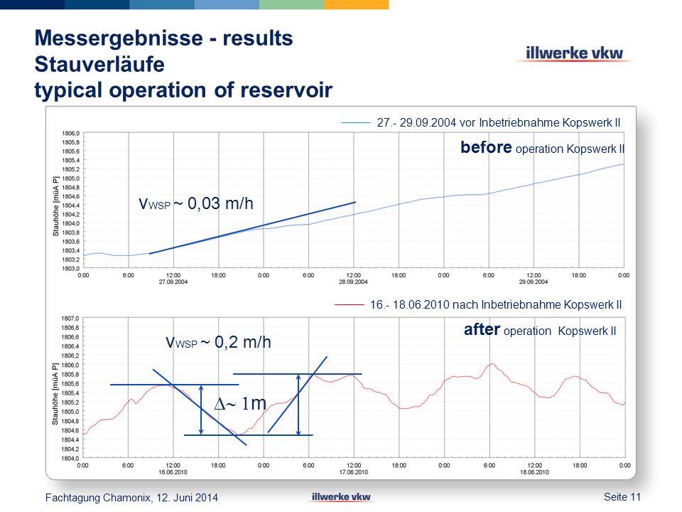 Messergebnisse - results Stauverläufe typical operation of reservoir Seite 11 Fachtagung Chamonix, 12.
