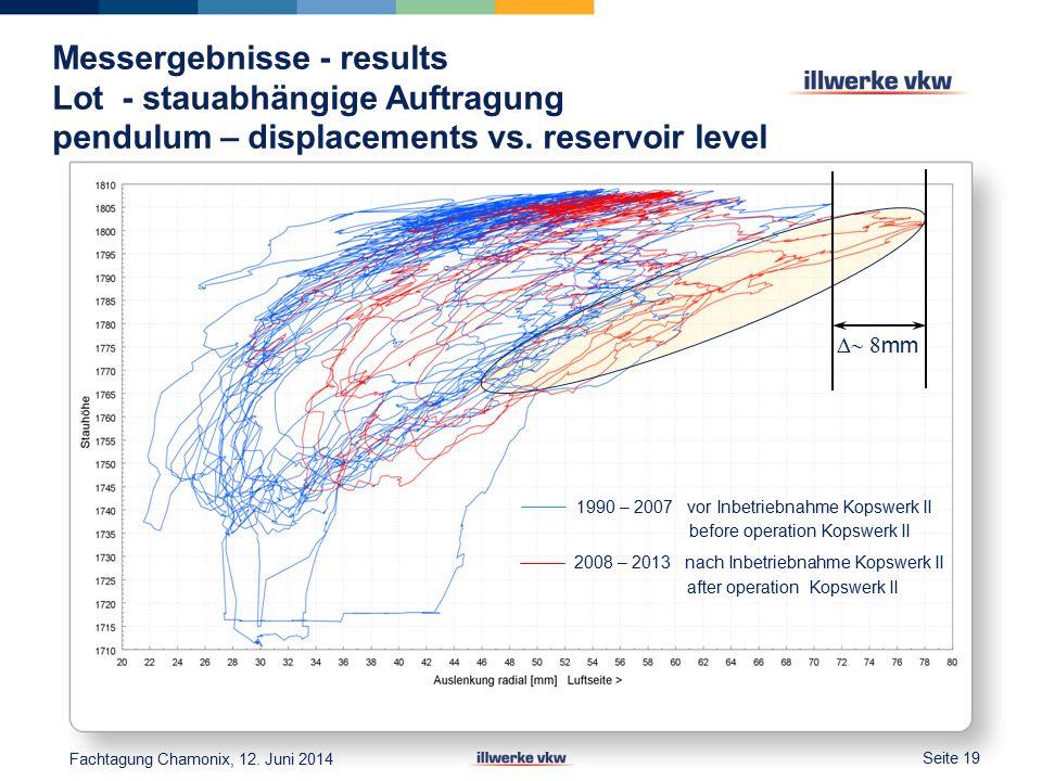 Messergebnisse - results Lot - stauabhängige Auftragung pendulum – displacements vs.