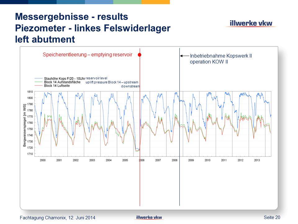 Messergebnisse - results Piezometer - linkes Felswiderlager left abutment Seite 20 Fachtagung Chamonix, 12.