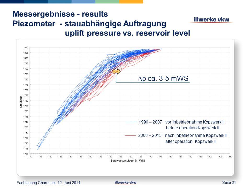 Messergebnisse - results Piezometer - stauabhängige Auftragung uplift pressure vs.