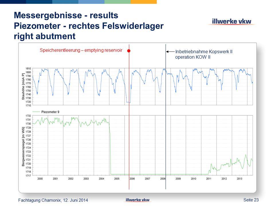 Messergebnisse - results Piezometer - rechtes Felswiderlager right abutment Seite 23 Fachtagung Chamonix, 12.