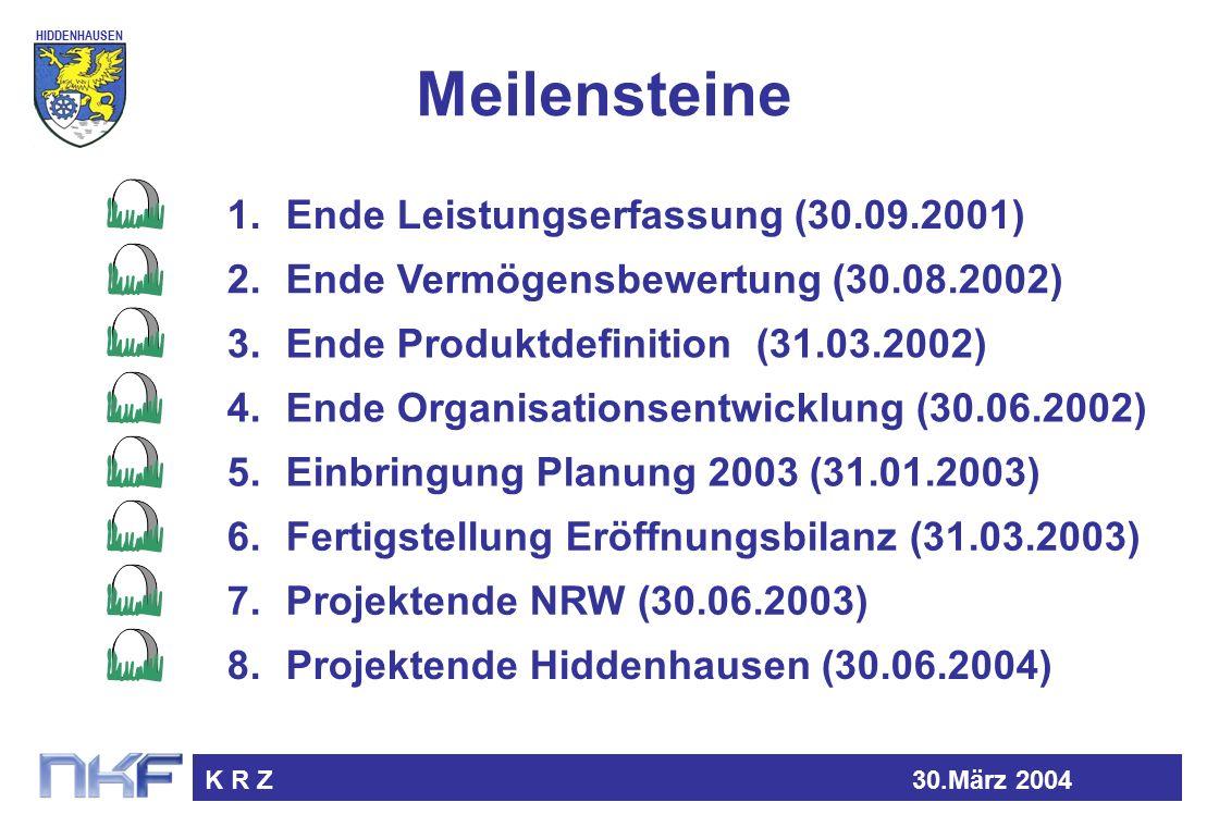 HIDDENHAUSEN K R Z30.März 2004 Meilensteine 1.Ende Leistungserfassung (30.09.2001) 3.Ende Produktdefinition (31.03.2002) 4.Ende Organisationsentwicklung (30.06.2002) 6.Fertigstellung Eröffnungsbilanz (31.03.2003) 5.Einbringung Planung 2003 (31.01.2003) 7.Projektende NRW (30.06.2003) 2.Ende Vermögensbewertung (30.08.2002) 8.Projektende Hiddenhausen (30.06.2004)