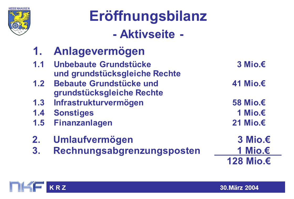 HIDDENHAUSEN K R Z30.März 2004 Eröffnungsbilanz - Aktivseite - 1.1Unbebaute Grundstücke 3 Mio.€ und grundstücksgleiche Rechte 1.2Bebaute Grundstücke und41 Mio.€ grundstücksgleiche Rechte 1.3Infrastrukturvermögen58 Mio.€ 1.4Sonstiges 1 Mio.€ 1.5Finanzanlagen21 Mio.€ 1.Anlagevermögen 2.Umlaufvermögen 3 Mio.€ 3.Rechnungsabgrenzungsposten 1 Mio.€ 128 Mio.€