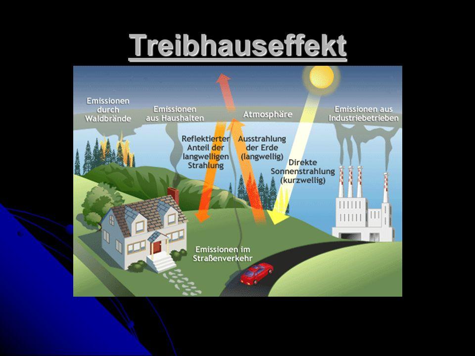 Der Treibhauseffekt ein natürliches Phänomen ein natürliches Phänomen bewahrt die Erde vor starker Abkühlung bewahrt die Erde vor starker Abkühlung ermöglicht Leben ermöglicht Leben Menschen haben die Erde-Atmosphäre beschleunigt Menschen haben die Erde-Atmosphäre beschleunigt