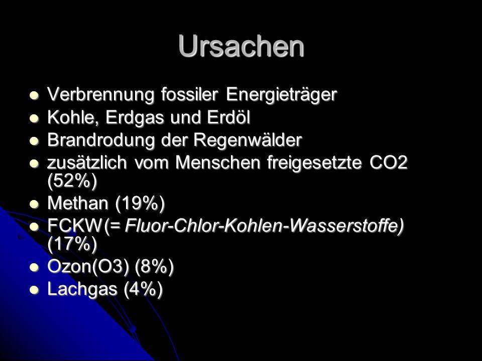 Ursachen Verbrennung fossiler Energieträger Verbrennung fossiler Energieträger Kohle, Erdgas und Erdöl Kohle, Erdgas und Erdöl Brandrodung der Regenwälder Brandrodung der Regenwälder zusätzlich vom Menschen freigesetzte CO2 (52%) zusätzlich vom Menschen freigesetzte CO2 (52%) Methan (19%) Methan (19%) FCKW(= Fluor-Chlor-Kohlen-Wasserstoffe) (17%) FCKW(= Fluor-Chlor-Kohlen-Wasserstoffe) (17%) Ozon(O3) (8%) Ozon(O3) (8%) Lachgas (4%) Lachgas (4%)