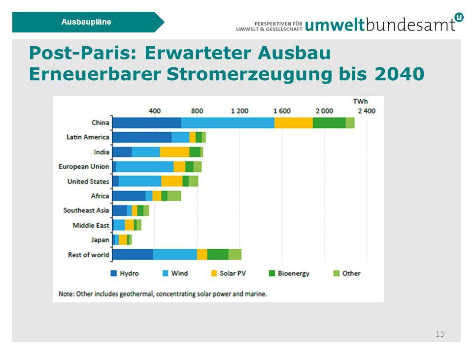 Post-Paris: Erwarteter Ausbau Erneuerbarer Stromerzeugung bis 2040 15 Ausbaupläne