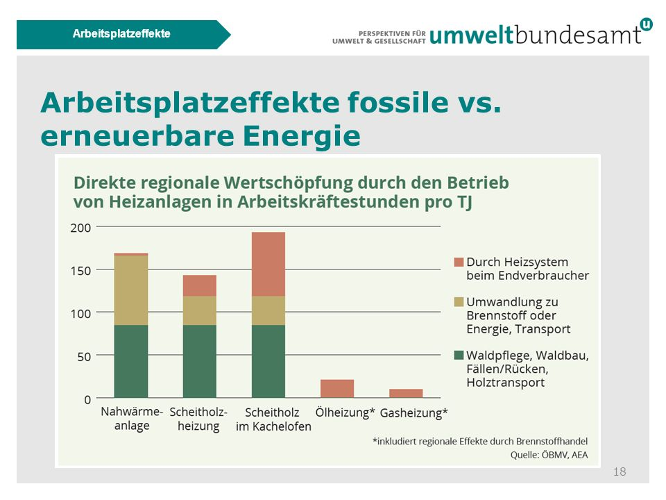 18 Arbeitsplatzeffekte Arbeitsplatzeffekte fossile vs. erneuerbare Energie