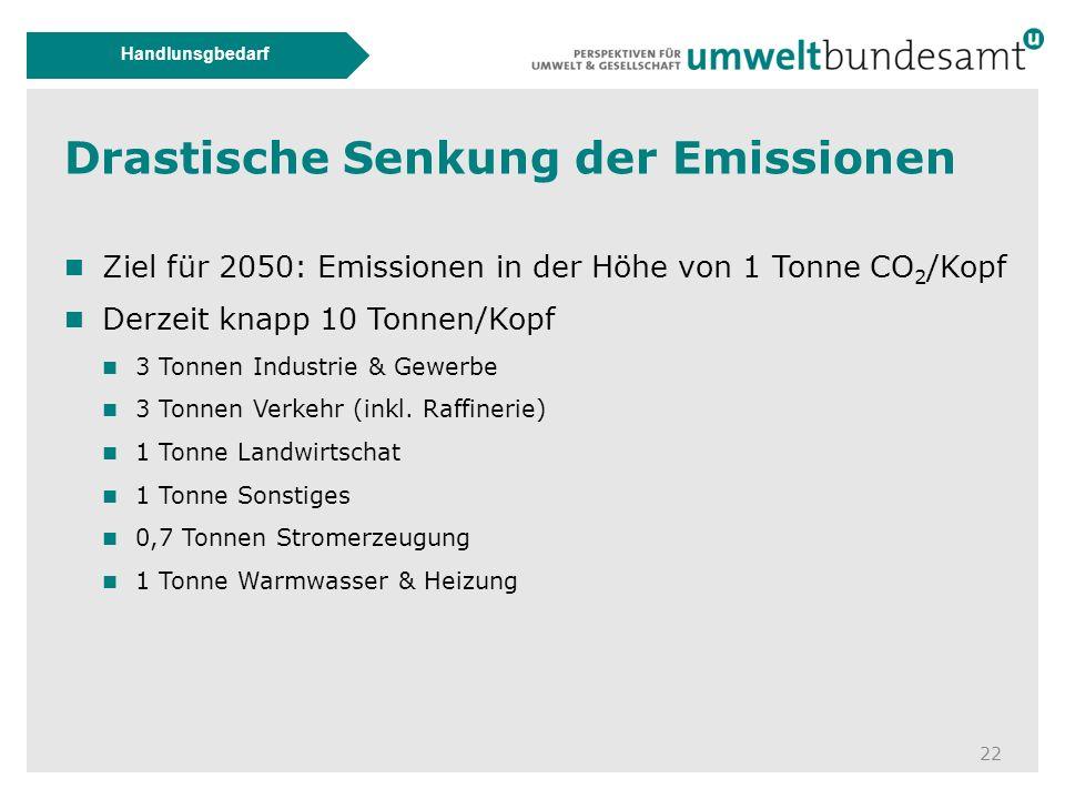 Drastische Senkung der Emissionen 22 Handlunsgbedarf Ziel für 2050: Emissionen in der Höhe von 1 Tonne CO 2 /Kopf Derzeit knapp 10 Tonnen/Kopf 3 Tonnen Industrie & Gewerbe 3 Tonnen Verkehr (inkl.