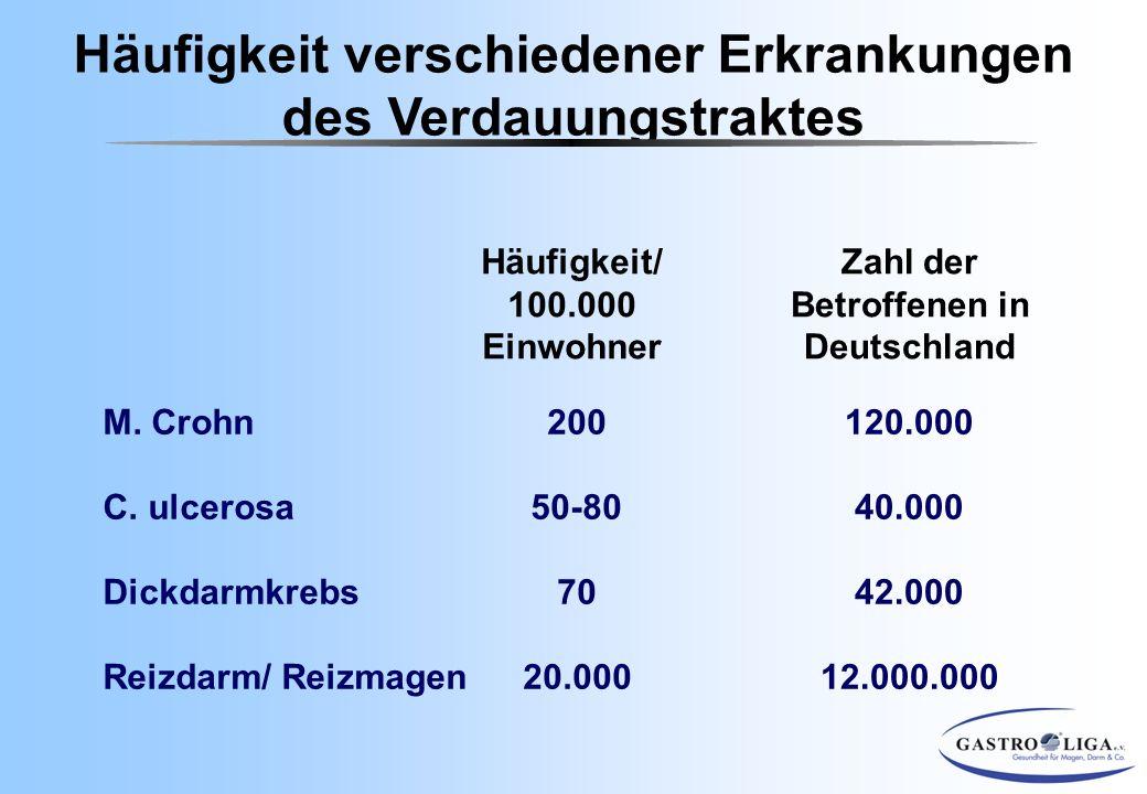 M. Crohn C. ulcerosa Dickdarmkrebs Reizdarm/ Reizmagen Häufigkeit/ 100.000 Einwohner Zahl der Betroffenen in Deutschland 200 50-80 70 20.000 120.000 4
