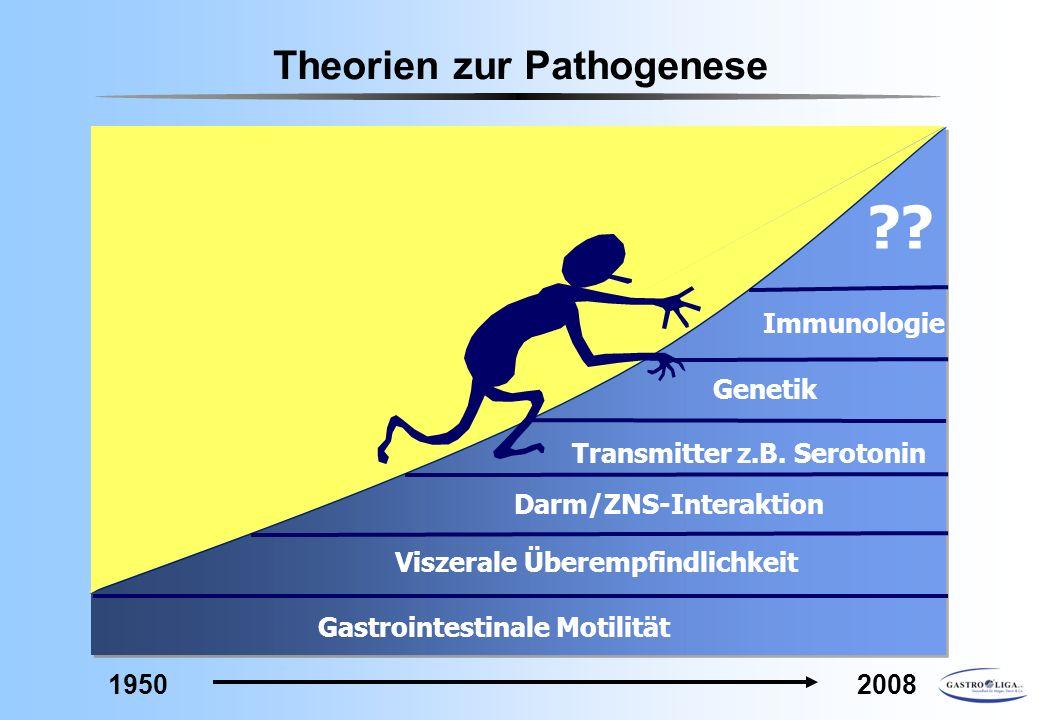 19502008 Theorien zur Pathogenese Gastrointestinale Motilität Viszerale Überempfindlichkeit Darm/ZNS-Interaktion Transmitter z.B. Serotonin ?? Immunol