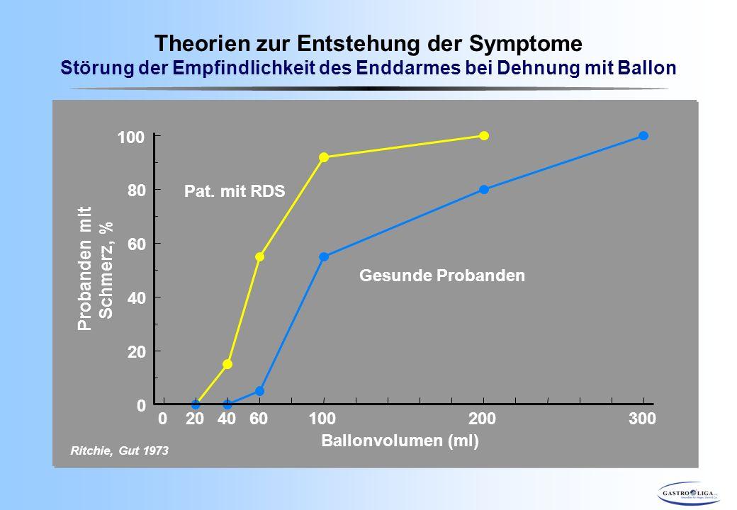 Theorien zur Entstehung der Symptome Störung der Empfindlichkeit des Enddarmes bei Dehnung mit Ballon 0204060100200300 0 20 40 60 80 100 Ballonvolumen