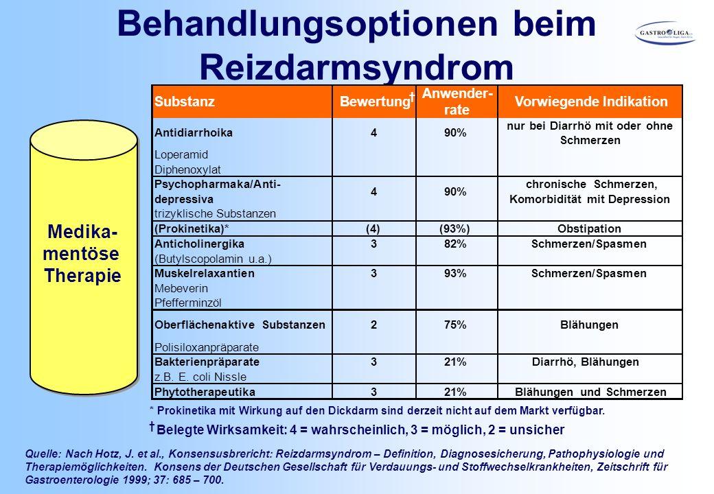 Behandlungsoptionen beim Reizdarmsyndrom Quelle: Nach Hotz, J. et al., Konsensusbrericht: Reizdarmsyndrom – Definition, Diagnosesicherung, Pathophysio