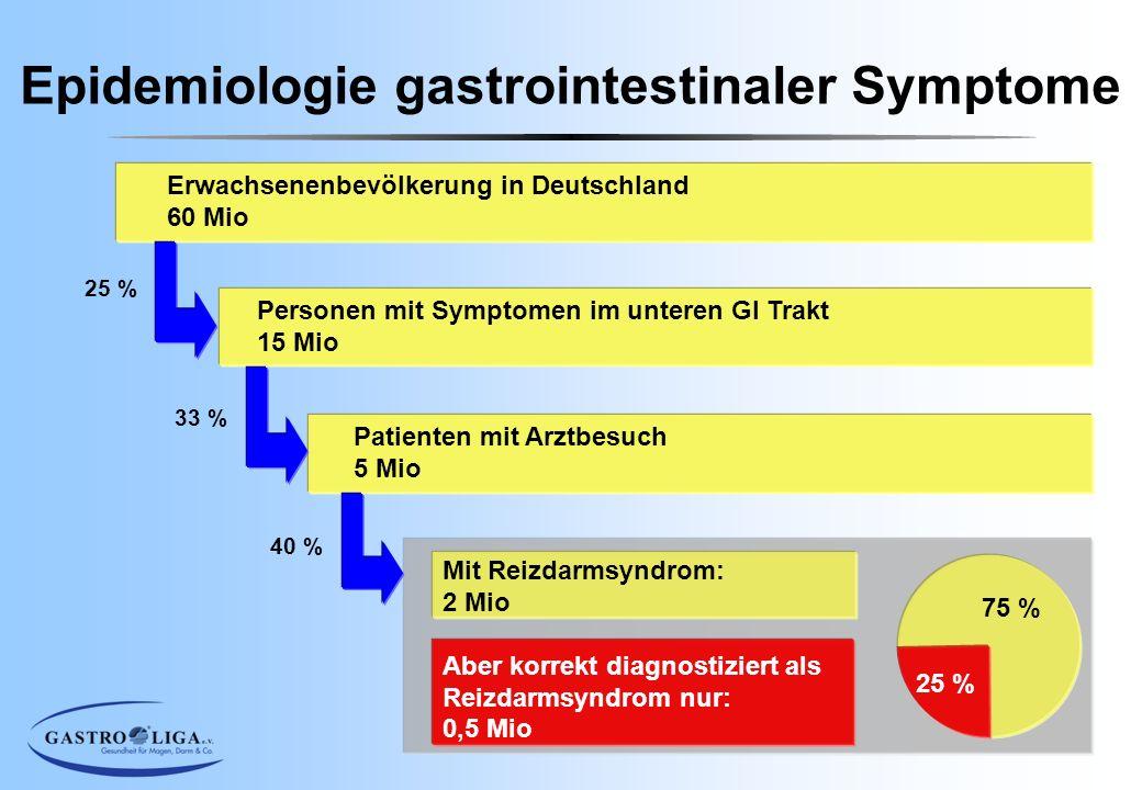 Erwachsenenbevölkerung in Deutschland 60 Mio Personen mit Symptomen im unteren GI Trakt 15 Mio Patienten mit Arztbesuch 5 Mio Mit Reizdarmsyndrom: 2 M