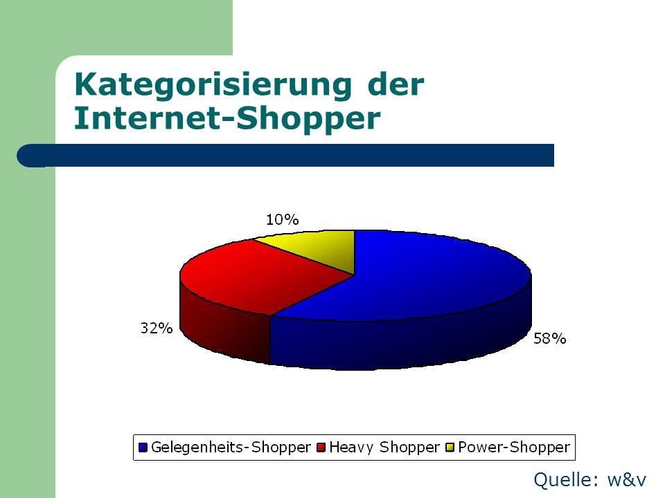 Kategorisierung der Internet-Shopper Quelle: w&v