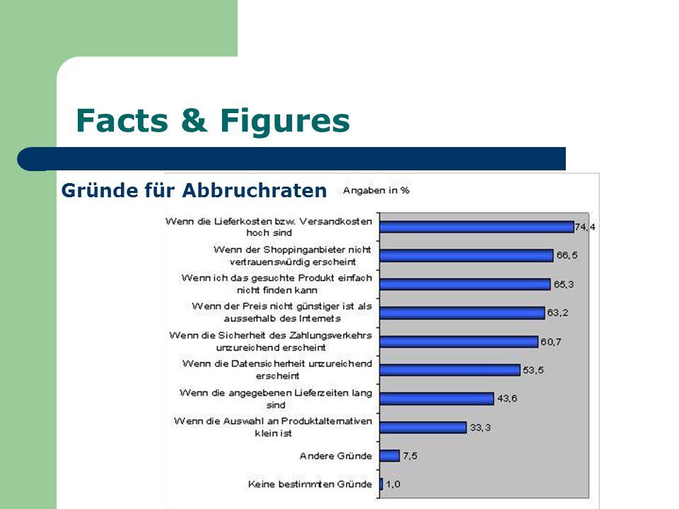 Facts & Figures Gründe für Abbruchraten