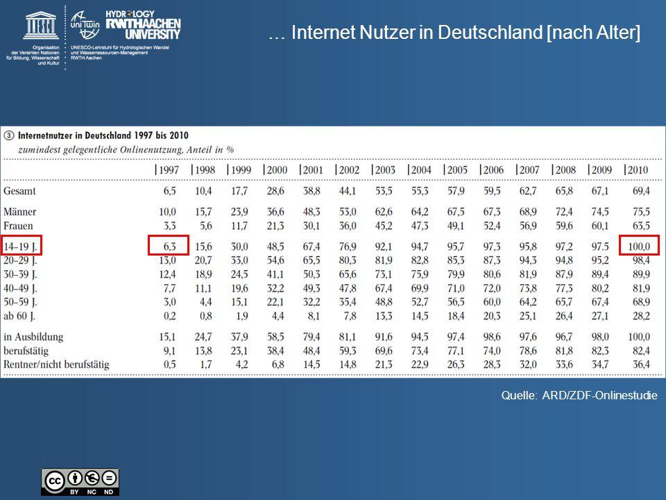 … Internet Nutzer in Deutschland [nach Alter] Quelle: ARD/ZDF-Onlinestudie