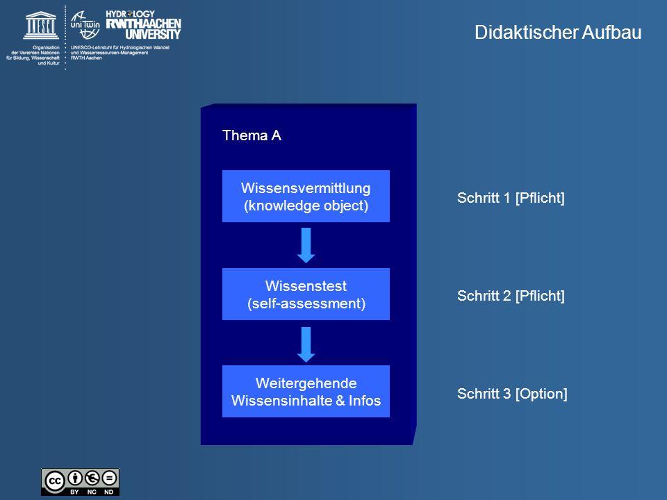 Thema A Wissensvermittlung (knowledge object) Wissenstest (self-assessment) Weitergehende Wissensinhalte & Infos Schritt 1 [Pflicht] Schritt 2 [Pflich