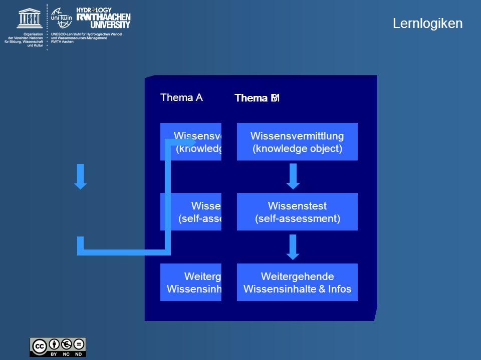 Wissensvermittlung (knowledge object) Wissenstest (self-assessment) Weitergehende Wissensinhalte & Infos Thema A Wissensvermittlung (knowledge object)