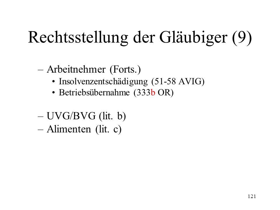 120 Rechtsstellung der Gläubiger (8) Rangordnung der ungesicherten Gläubiger (219 IV & V) –Div. Revisionen (letzte vom 18.06.2010) Erste Klasse –Arbei