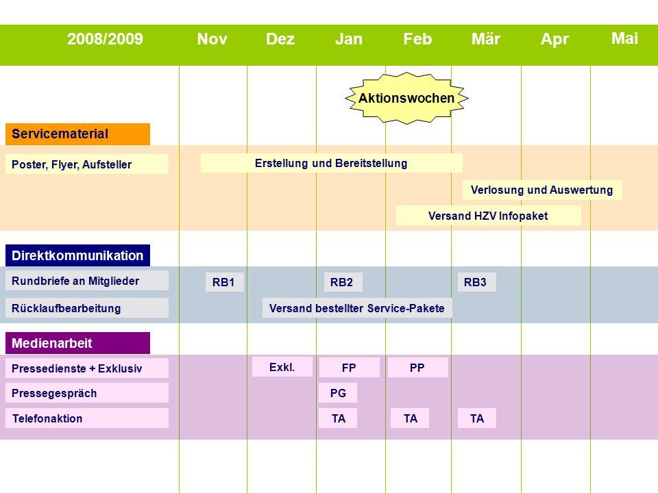 2008/2009NovDezJanFebMärApr Mai Direktkommunikation Rundbriefe an Mitglieder RB1RB2RB3 RücklaufbearbeitungVersand bestellter Service-Pakete Servicemat
