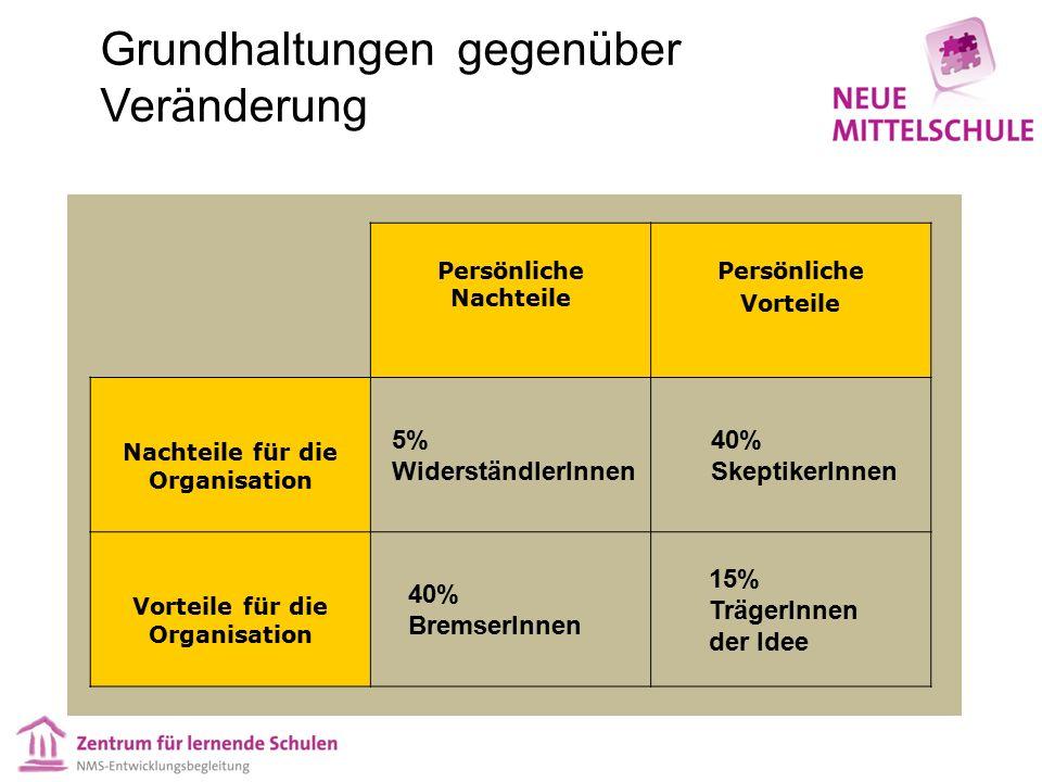 Persönliche Nachteile Persönliche Vorteile Nachteile für die Organisation Vorteile für die Organisation 40% BremserInnen 5% WiderständlerInnen 15% TrägerInnen der Idee 40% SkeptikerInnen Grundhaltungen gegenüber Veränderung