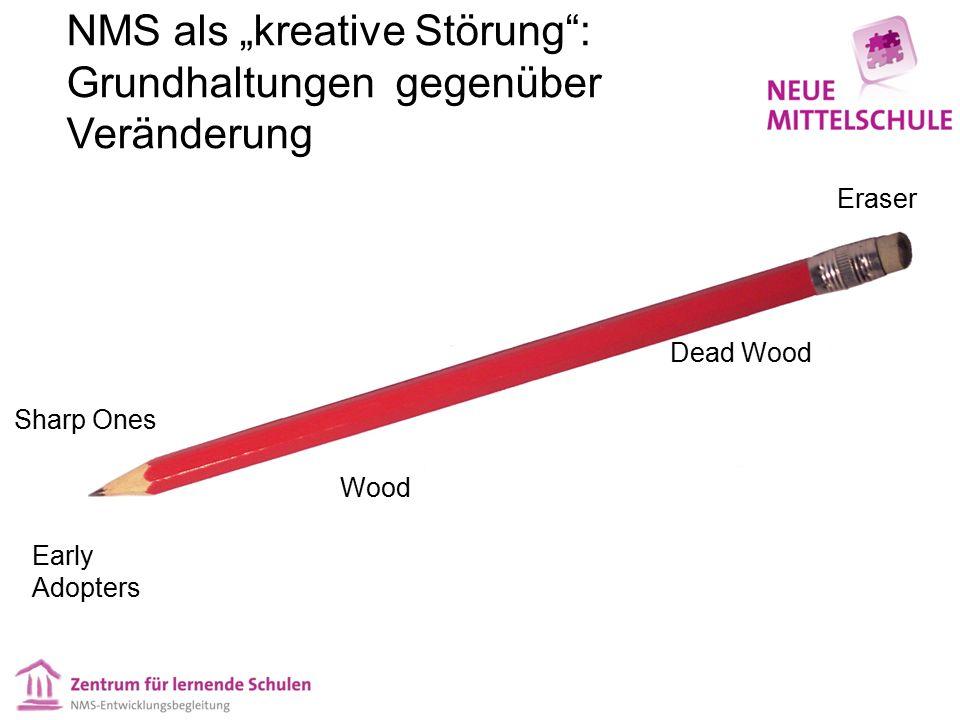 """NMS als """"kreative Störung"""": Grundhaltungen gegenüber Veränderung Early Adopters Sharp Ones Dead Wood Wood Eraser"""