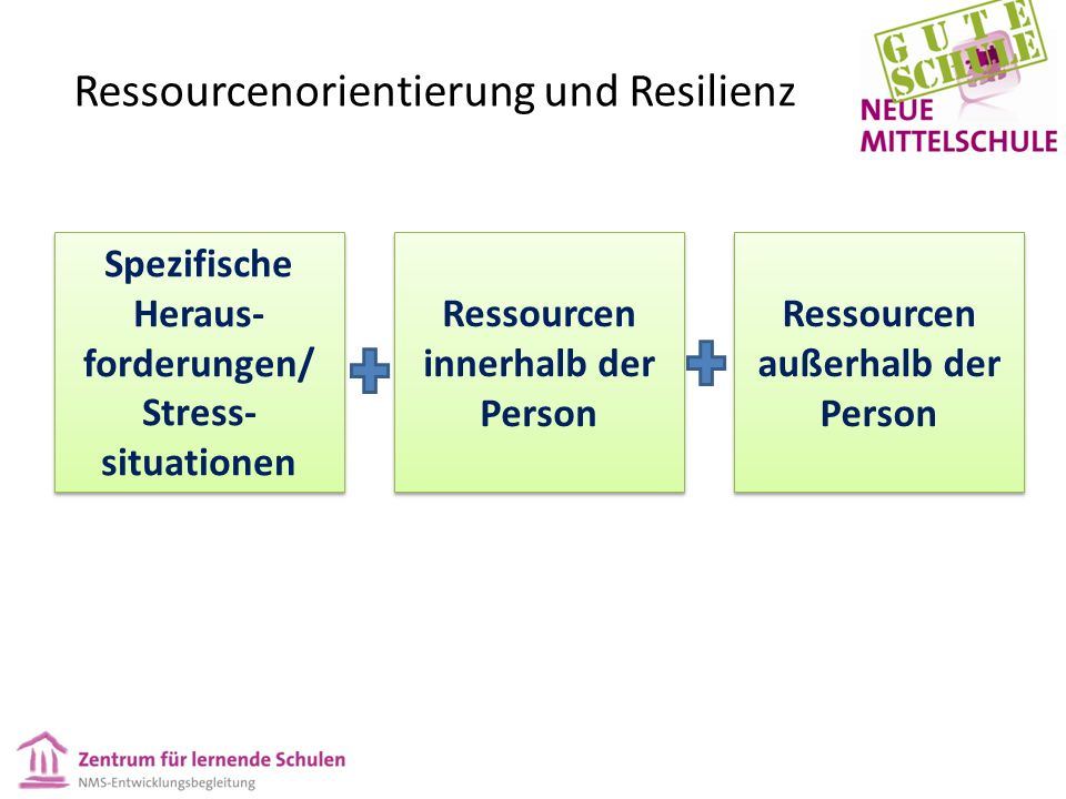 Ressourcenorientierung & Resilienz Michael Ungar: When children— with the help of adults— navigate their way to what they need and negotiate with their caregivers and teachers to ensure that provided supports are the ones most meaningful to them, they learn and develop resilience.