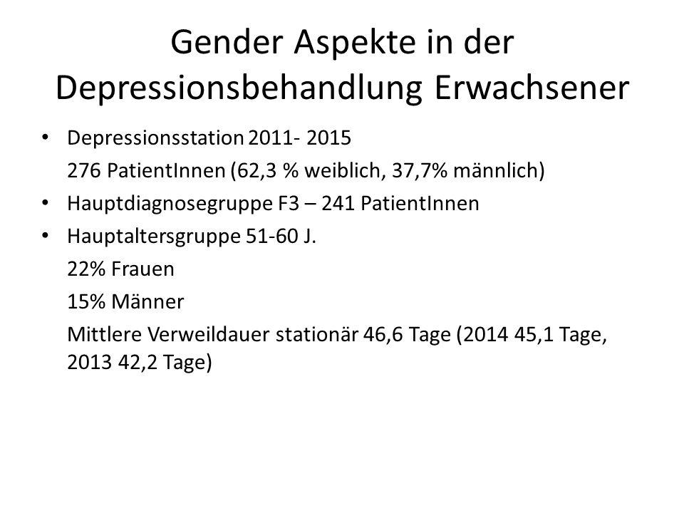 Gender Aspekte in der Depressionsbehandlung Erwachsener Depressionsstation 2011- 2015 276 PatientInnen (62,3 % weiblich, 37,7% männlich) Hauptdiagnosegruppe F3 – 241 PatientInnen Hauptaltersgruppe 51-60 J.