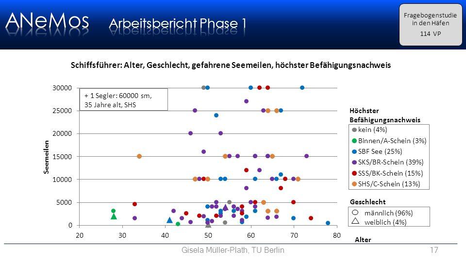 Gisela Müller-Plath, TU Berlin17 Fragebogenstudie in den Häfen 114 VP + 1 Segler: 60000 sm, 35 Jahre alt, SHS Schiffsführer: Alter, Geschlecht, gefahrene Seemeilen, höchster Befähigungsnachweis
