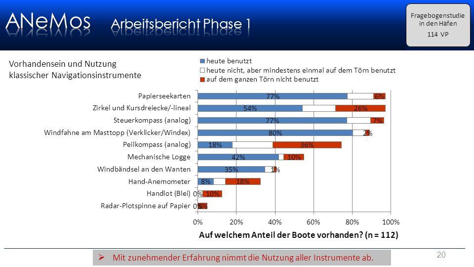 Gisela Müller-Plath, TU Berlin20 Fragebogenstudie in den Häfen 114 VP Vorhandensein und Nutzung klassischer Navigationsinstrumente  Mit zunehmender Erfahrung nimmt die Nutzung aller Instrumente ab.
