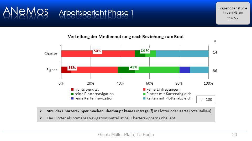 Gisela Müller-Plath, TU Berlin23 Fragebogenstudie in den Häfen 114 VP  50% der Charterskipper machen überhaupt keine Einträge (!) in Plotter oder Karte (rote Balken).