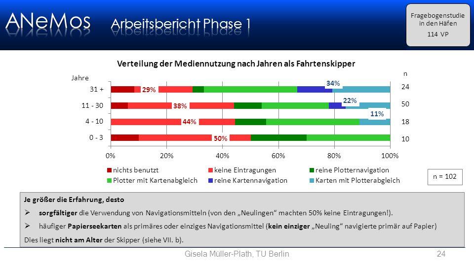 """Gisela Müller-Plath, TU Berlin24 Fragebogenstudie in den Häfen 114 VP n = 102 Je größer die Erfahrung, desto  sorgfältiger die Verwendung von Navigationsmitteln (von den """"Neulingen machten 50% keine Eintragungen!)."""