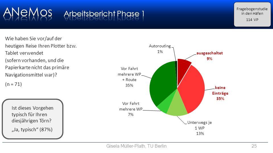 Gisela Müller-Plath, TU Berlin25 Fragebogenstudie in den Häfen 114 VP Wie haben Sie vor/auf der heutigen Reise Ihren Plotter bzw.