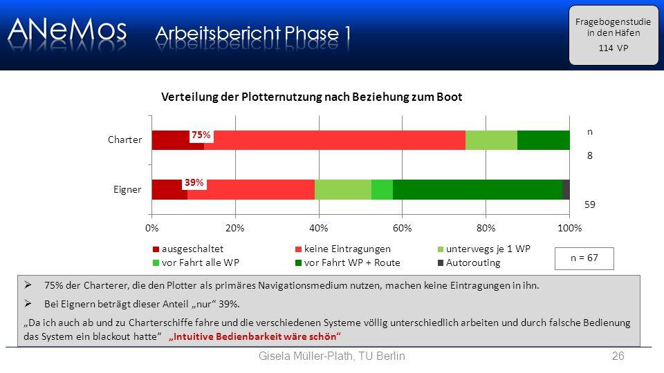 Gisela Müller-Plath, TU Berlin26 Fragebogenstudie in den Häfen 114 VP  75% der Charterer, die den Plotter als primäres Navigationsmedium nutzen, machen keine Eintragungen in ihn.