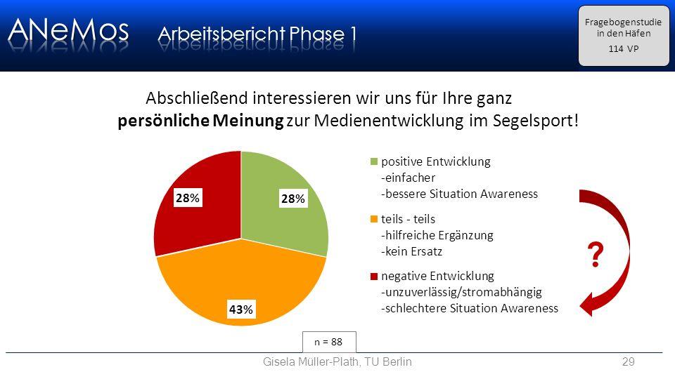 Gisela Müller-Plath, TU Berlin29 Fragebogenstudie in den Häfen 114 VP Abschließend interessieren wir uns für Ihre ganz persönliche Meinung zur Medienentwicklung im Segelsport.