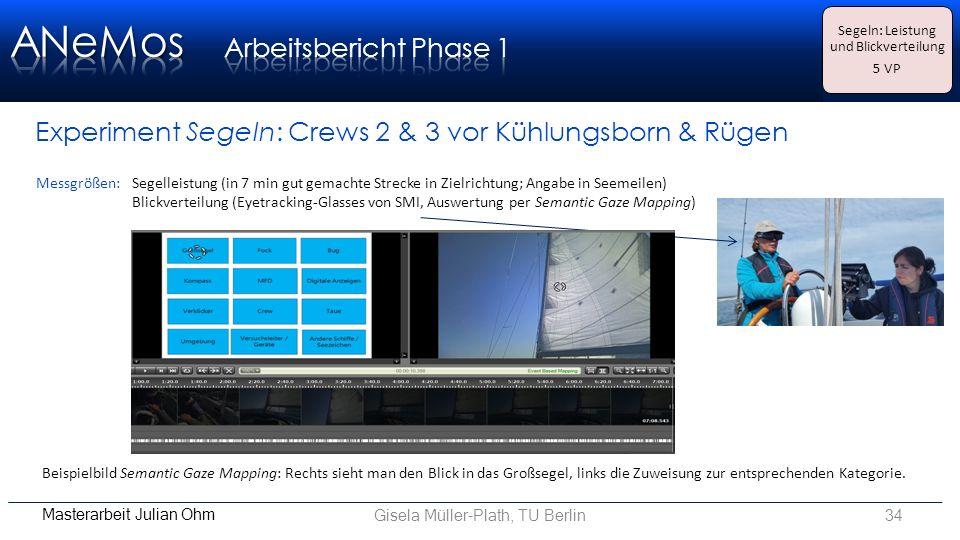 Gisela Müller-Plath, TU Berlin34 Masterarbeit Julian Ohm Experiment Segeln: Crews 2 & 3 vor Kühlungsborn & Rügen Messgrößen: Segelleistung (in 7 min gut gemachte Strecke in Zielrichtung; Angabe in Seemeilen) Blickverteilung (Eyetracking-Glasses von SMI, Auswertung per Semantic Gaze Mapping) Beispielbild Semantic Gaze Mapping: Rechts sieht man den Blick in das Großsegel, links die Zuweisung zur entsprechenden Kategorie.