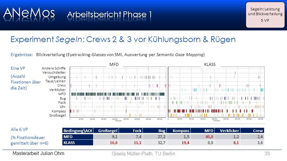 Gisela Müller-Plath, TU Berlin35 Masterarbeit Julian Ohm Experiment Segeln: Crews 2 & 3 vor Kühlungsborn & Rügen Ergebnisse: Blickverteilung (Eyetracking-Glasses von SMI, Auswertung per Semantic Gaze Mapping) Alle 6 VP (% Fixationsdauer gemittelt über n=6) Bedingung\AOIGroßsegelFockBugKompassMFDVerklickerCrew MFD9,17,427,21,545,01,22,4 KLASS16,611,132,719,40,08,13,6 Andere Schiffe Versuchsleiter Umgebung Taue/Leinen Crew Verklicker MFD Bug Fock Uhr Kompass Großsegel MFDKLASS Eine VP (Anzahl Fixationen über die Zeit) Segeln: Leistung und Blickverteilung 5 VP