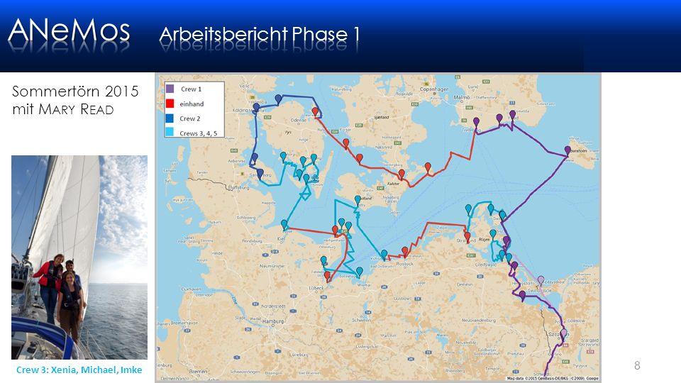 Gisela Müller-Plath, TU Berlin8 Sommertörn 2015 mit M ARY R EAD Südwestliche Ostsee / rund Fyn 1366 sm 26.6.