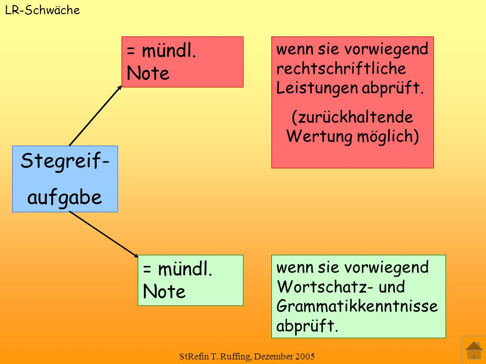 StRefin T. Ruffing, Dezember 2005 Stegreif- aufgabe = mündl. Note wenn sie vorwiegend rechtschriftliche Leistungen abprüft. (zurückhaltende Wertung mö