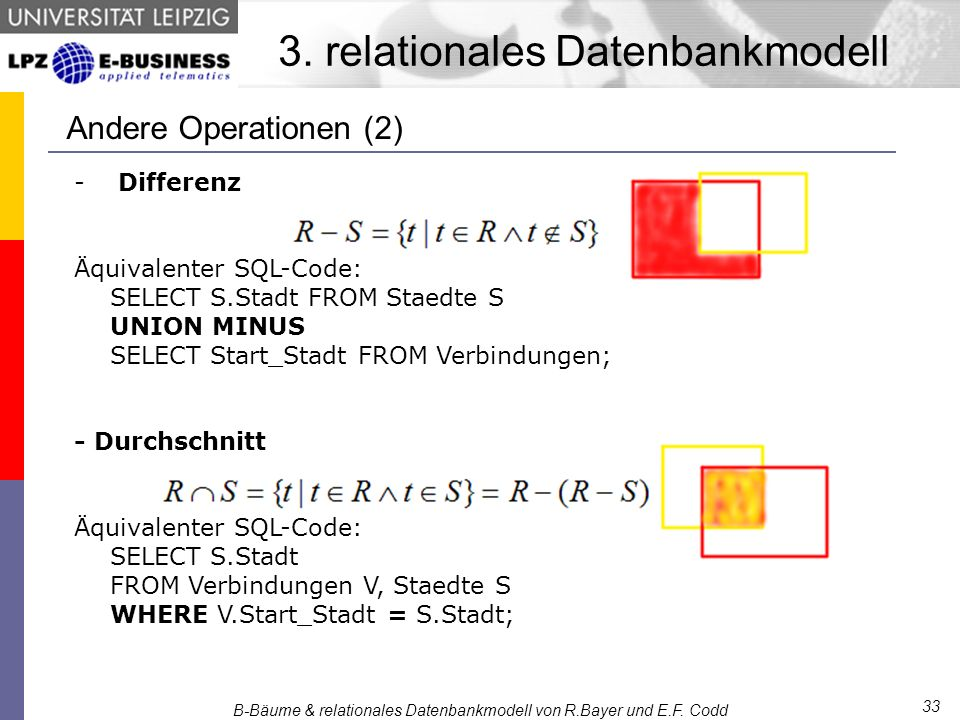 - Differenz Äquivalenter SQL-Code: SELECT S.Stadt FROM Staedte S UNION MINUS SELECT Start_Stadt FROM Verbindungen; - Durchschnitt Äquivalenter SQL-Code: SELECT S.Stadt FROM Verbindungen V, Staedte S WHERE V.Start_Stadt = S.Stadt; B-Bäume & relationales Datenbankmodell von R.Bayer und E.F.