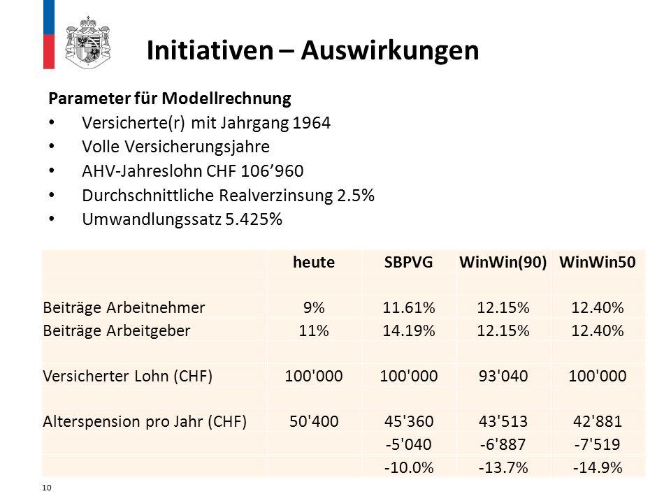 Initiativen – Auswirkungen Parameter für Modellrechnung Versicherte(r) mit Jahrgang 1964 Volle Versicherungsjahre AHV-Jahreslohn CHF 106'960 Durchschnittliche Realverzinsung 2.5% Umwandlungssatz 5.425% 10 heuteSBPVGWinWin(90)WinWin50 Beiträge Arbeitnehmer9%11.61%12.15%12.40% Beiträge Arbeitgeber11%14.19%12.15%12.40% Versicherter Lohn (CHF)100 000 93 040100 000 Alterspension pro Jahr (CHF)50 40045 36043 51342 881 -5 040-6 887-7 519 -10.0%-13.7%-14.9%
