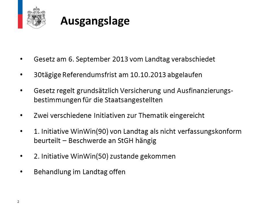 Ausgangslage Gesetz am 6. September 2013 vom Landtag verabschiedet 30tägige Referendumsfrist am 10.10.2013 abgelaufen Gesetz regelt grundsätzlich Vers