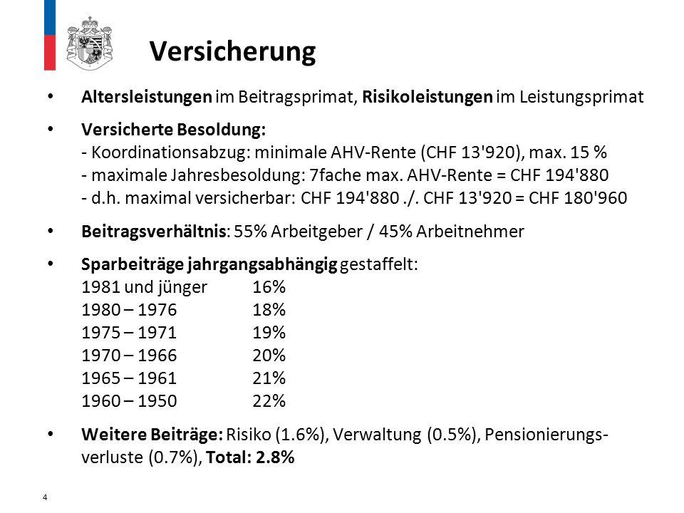 Versicherung Altersleistungen im Beitragsprimat, Risikoleistungen im Leistungsprimat Versicherte Besoldung: - Koordinationsabzug: minimale AHV-Rente (CHF 13 920), max.
