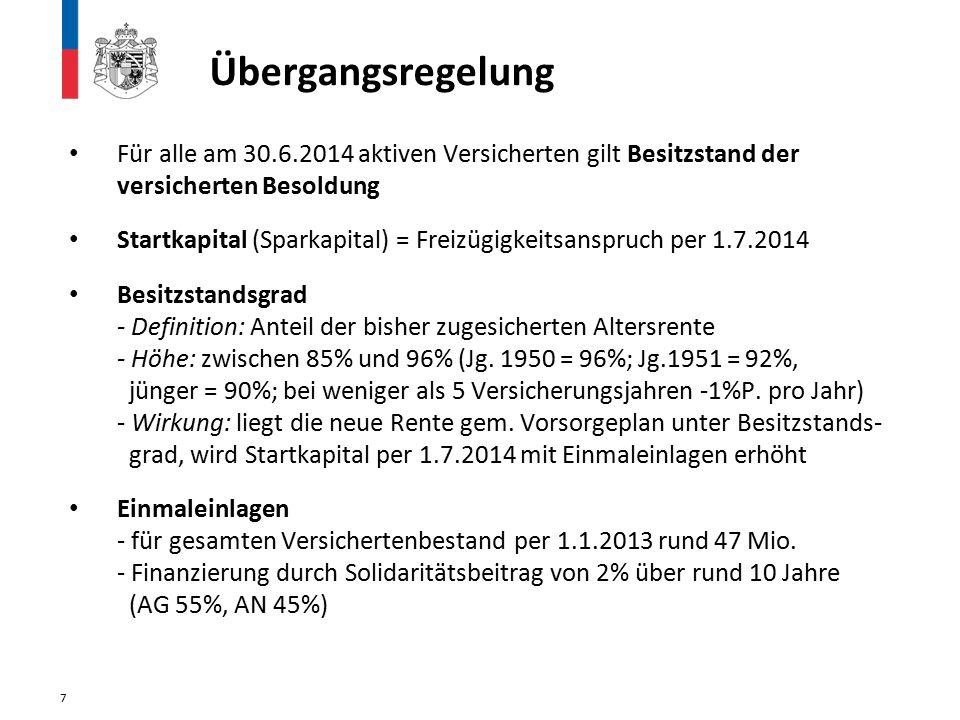 Übergangsregelung Für alle am 30.6.2014 aktiven Versicherten gilt Besitzstand der versicherten Besoldung Startkapital (Sparkapital) = Freizügigkeitsanspruch per 1.7.2014 Besitzstandsgrad - Definition: Anteil der bisher zugesicherten Altersrente - Höhe: zwischen 85% und 96% (Jg.