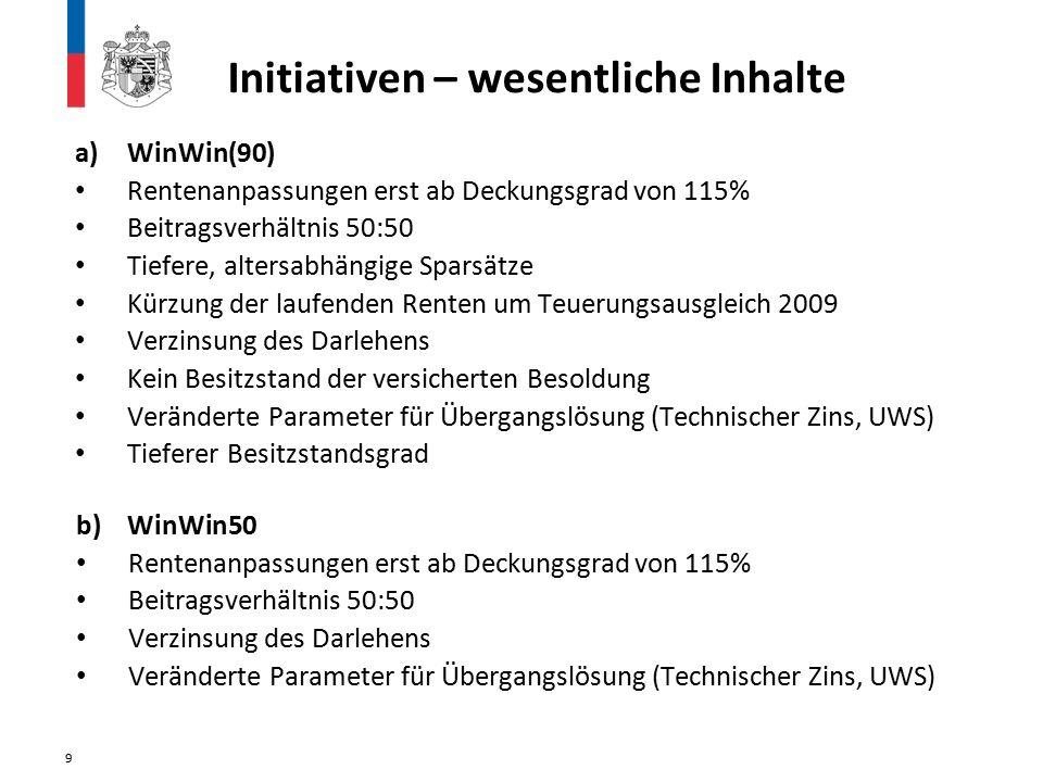 Initiativen – wesentliche Inhalte a)WinWin(90) Rentenanpassungen erst ab Deckungsgrad von 115% Beitragsverhältnis 50:50 Tiefere, altersabhängige Spars