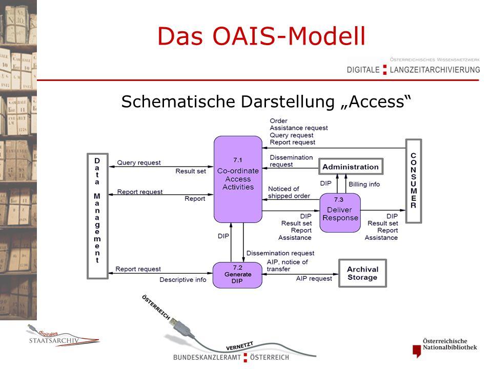 """Das OAIS-Modell Schematische Darstellung """"Access"""