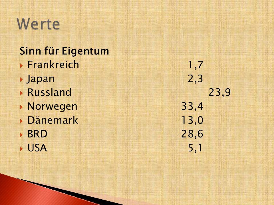 Sinn für Eigentum  Frankreich 1,7  Japan 2,3  Russland23,9  Norwegen33,4  Dänemark13,0  BRD28,6  USA 5,1