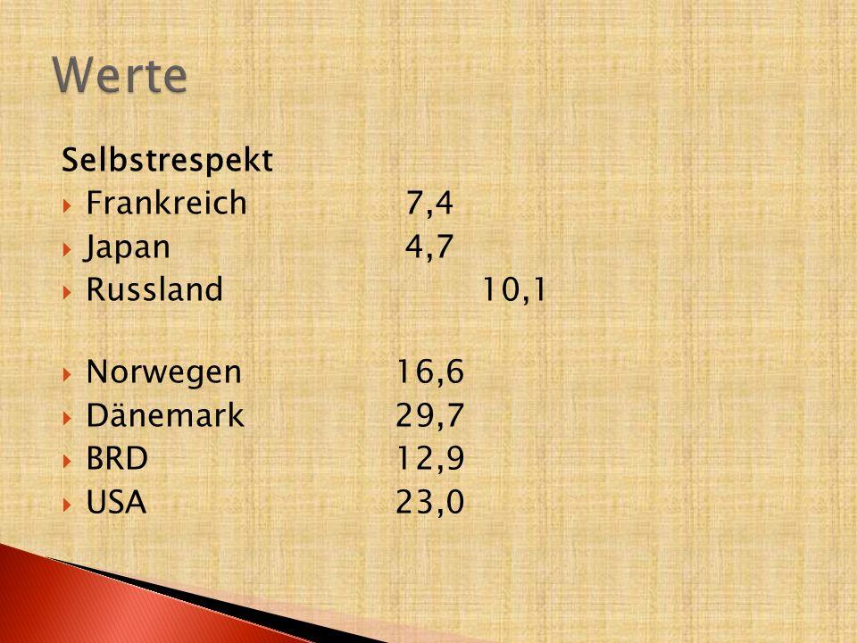 Selbstrespekt  Frankreich 7,4  Japan 4,7  Russland10,1  Norwegen16,6  Dänemark29,7  BRD12,9  USA 23,0
