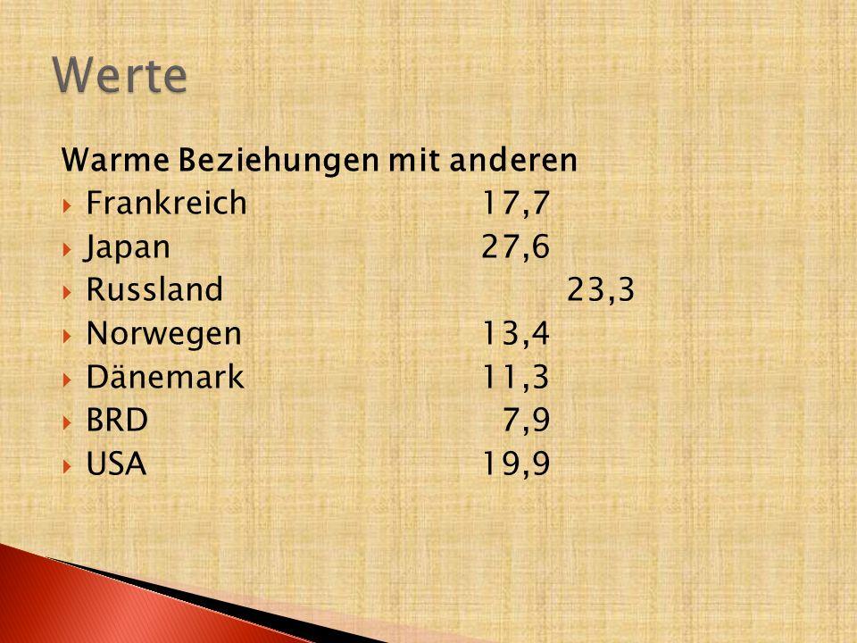 Warme Beziehungen mit anderen  Frankreich 17,7  Japan27,6  Russland23,3  Norwegen13,4  Dänemark11,3  BRD 7,9  USA 19,9