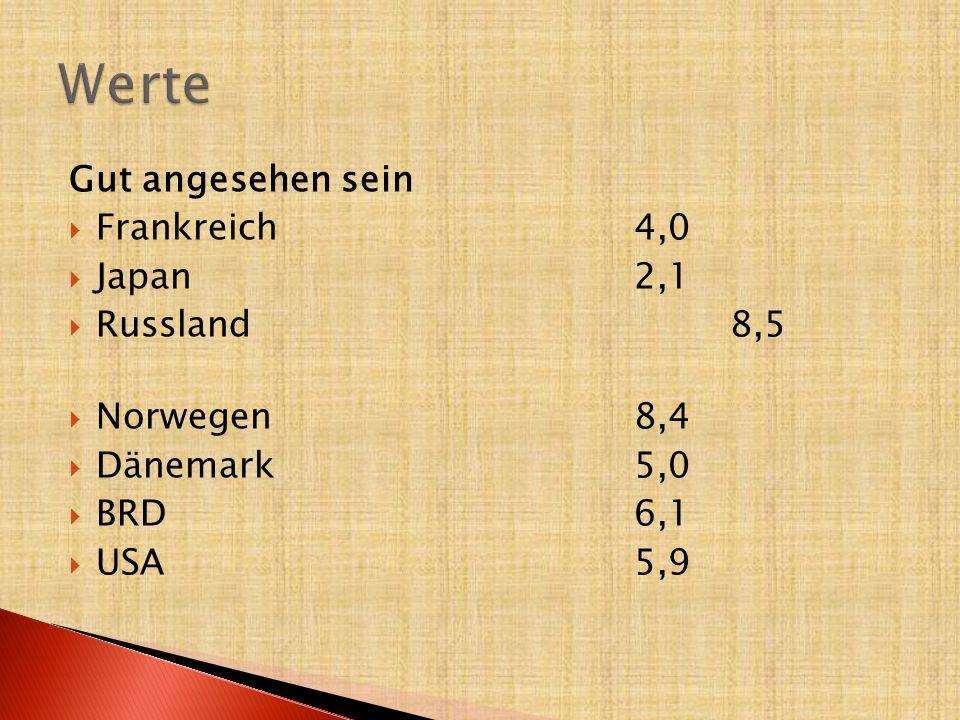 Gut angesehen sein  Frankreich 4,0  Japan2,1  Russland8,5  Norwegen8,4  Dänemark5,0  BRD6,1  USA 5,9